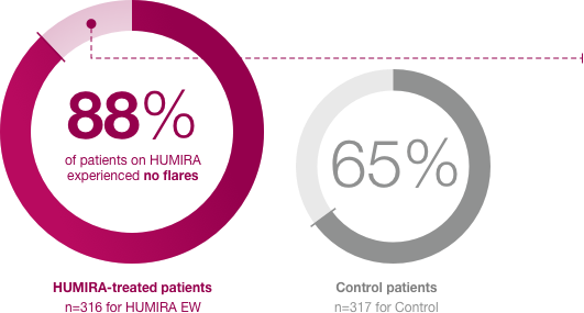 Graph explaining flare data in Humira-treated patients vs. control patients