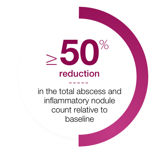 Requires ≥ 50% reduction in the total abscess and inflammatory nodule count relative to baseline at week 12
